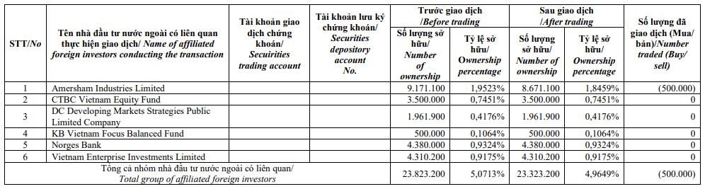 Liên tục thoái vốn, Dragon Capital không còn là cổ đông lớn tại Kinh Bắc (KBC) - Ảnh 1.