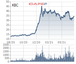 Liên tục thoái vốn, Dragon Capital không còn là cổ đông lớn tại Kinh Bắc (KBC) - Ảnh 2.