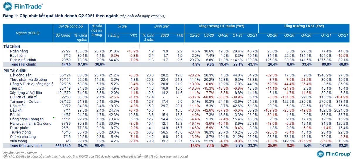 KQKD của 88% vốn hoá thị trường: Tăng trưởng lợi nhuận nhóm bất động sản giảm sâu - Ảnh 2.