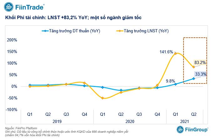 KQKD của 88% vốn hoá thị trường: Tăng trưởng lợi nhuận nhóm bất động sản giảm sâu - Ảnh 1.