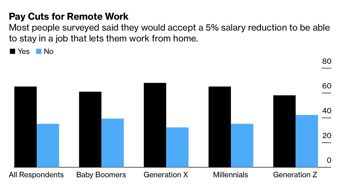 Dân Mỹ sẵn sàng giảm lương 5-25% để không bao giờ phải quay lại văn phòng - Ảnh 1.