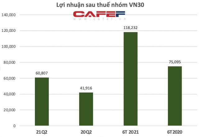 KQKD nhóm Vn30: Lợi nhuận của Hoà Phát gấp 17 lần Masan, Vinhomes là doanh nghiệp duy nhất lãi ròng hơn 10.000 tỷ/quý - Ảnh 1.