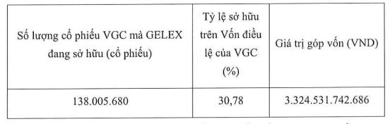 Gelex muốn chuyển nhượng toàn bộ 138 triệu cổ phiếu của Viglacera (VGC) cho công ty con - Ảnh 1.