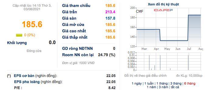 Thực phẩm Cholimex (CMF): Quý 2 lãi 51 tỷ đồng, tăng 59% so với cùng kỳ - Ảnh 2.