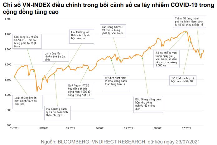 VNDIRECT: Định giá chứng khoán Việt Nam đã trở nên hấp dẫn, giờ là lúc thích hợp để lựa chọn cổ phiếu cho năm 2022 - Ảnh 1.