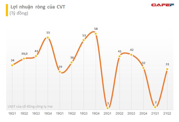 CVT chuẩn bị huy động 700 tỷ đồng trái phiếu, lãi suất cố định 10,5%/năm - Ảnh 1.