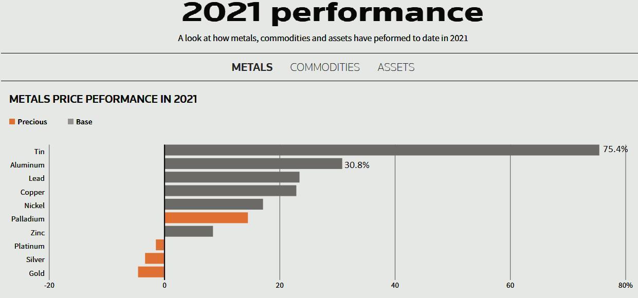 Triển vọng thị trường kim loại 5 tháng cuối năm 2021: Giá nhôm và thiếc sẽ tiếp tục tăng vượt trội? - Ảnh 1.
