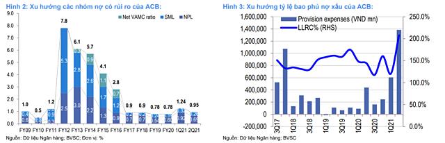 BVSC nâng dự báo lợi nhuận ACB - Ảnh 2.