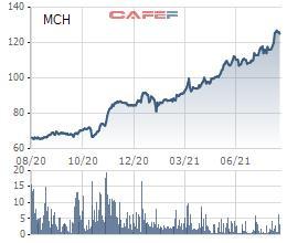 Masan Consumer (MCH) dự kiến phát hành tối đa hơn 7 triệu cổ phiếu ESOP giá 70.000 đồng/cp - Ảnh 1.
