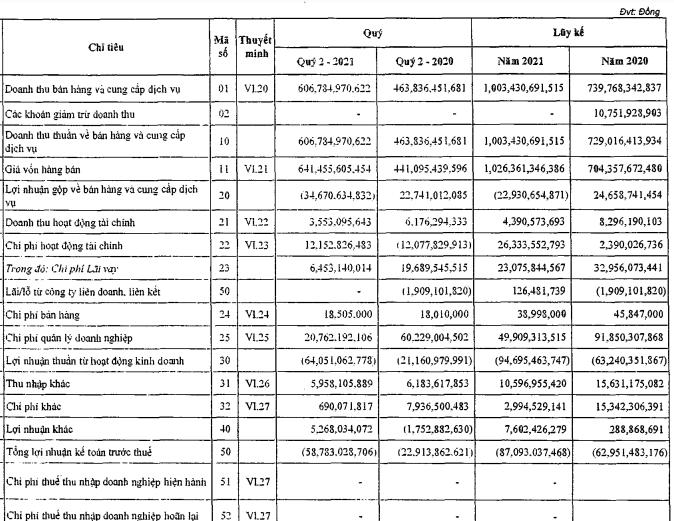 PVX: Cổ phiếu kịch trần dù báo lỗ lớn nửa đầu năm, nâng tổng lỗ luỹ kế lên hơn 4.000 tỷ đồng - Ảnh 1.