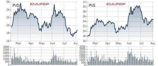 Giá dầu tăng 45% thổi giá cổ phiếu đồng loạt thăng hoa, nhưng không phải ai cũng được hưởng lợi: BSR, OIL chuyển từ thua lỗ sang lãi lớn trong khi PVD, PVS sụt giảm mạnh - Ảnh 4.
