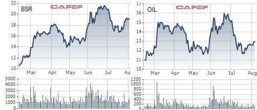 Giá dầu tăng 45% thổi giá cổ phiếu đồng loạt thăng hoa, nhưng không phải ai cũng được hưởng lợi: BSR, OIL chuyển từ thua lỗ sang lãi lớn trong khi PVD, PVS sụt giảm mạnh - Ảnh 6.
