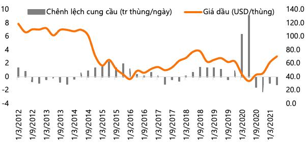 Giá dầu tăng 45% thổi giá cổ phiếu đồng loạt thăng hoa, nhưng không phải ai cũng được hưởng lợi: BSR, OIL chuyển từ thua lỗ sang lãi lớn trong khi PVD, PVS sụt giảm mạnh - Ảnh 1.