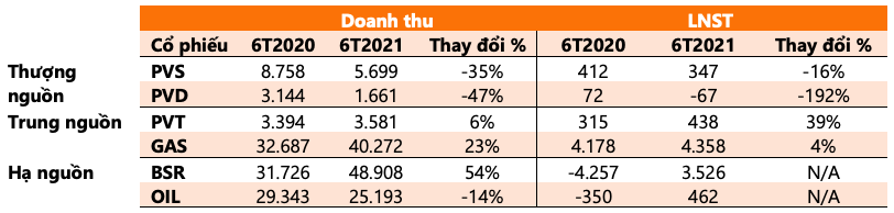 Giá dầu tăng 45% thổi giá cổ phiếu đồng loạt thăng hoa, nhưng không phải ai cũng được hưởng lợi: BSR, OIL chuyển từ thua lỗ sang lãi lớn trong khi PVD, PVS sụt giảm mạnh - Ảnh 3.