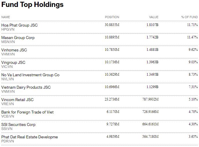 Fubon FTSE Vietnam ETF bất ngờ bị rút vốn 6 triệu USD trong tuần đầu tháng 8 - Ảnh 2.
