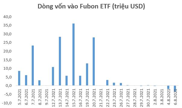 Fubon FTSE Vietnam ETF bất ngờ bị rút vốn 6 triệu USD trong tuần đầu tháng 8 - Ảnh 1.