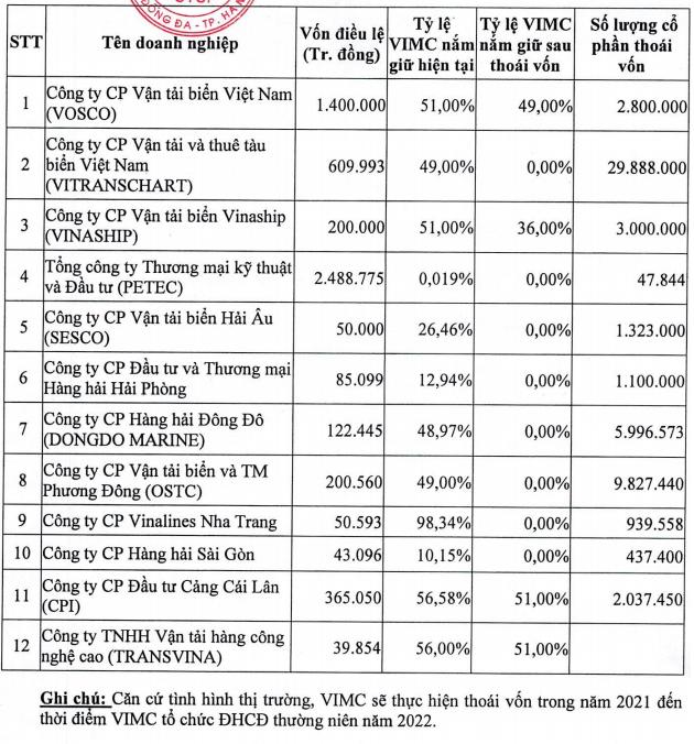 Cổ phiếu tăng trần liên tiếp, vốn hóa Vinalines (MVN) lên gần 2 tỷ USD - Ảnh 2.