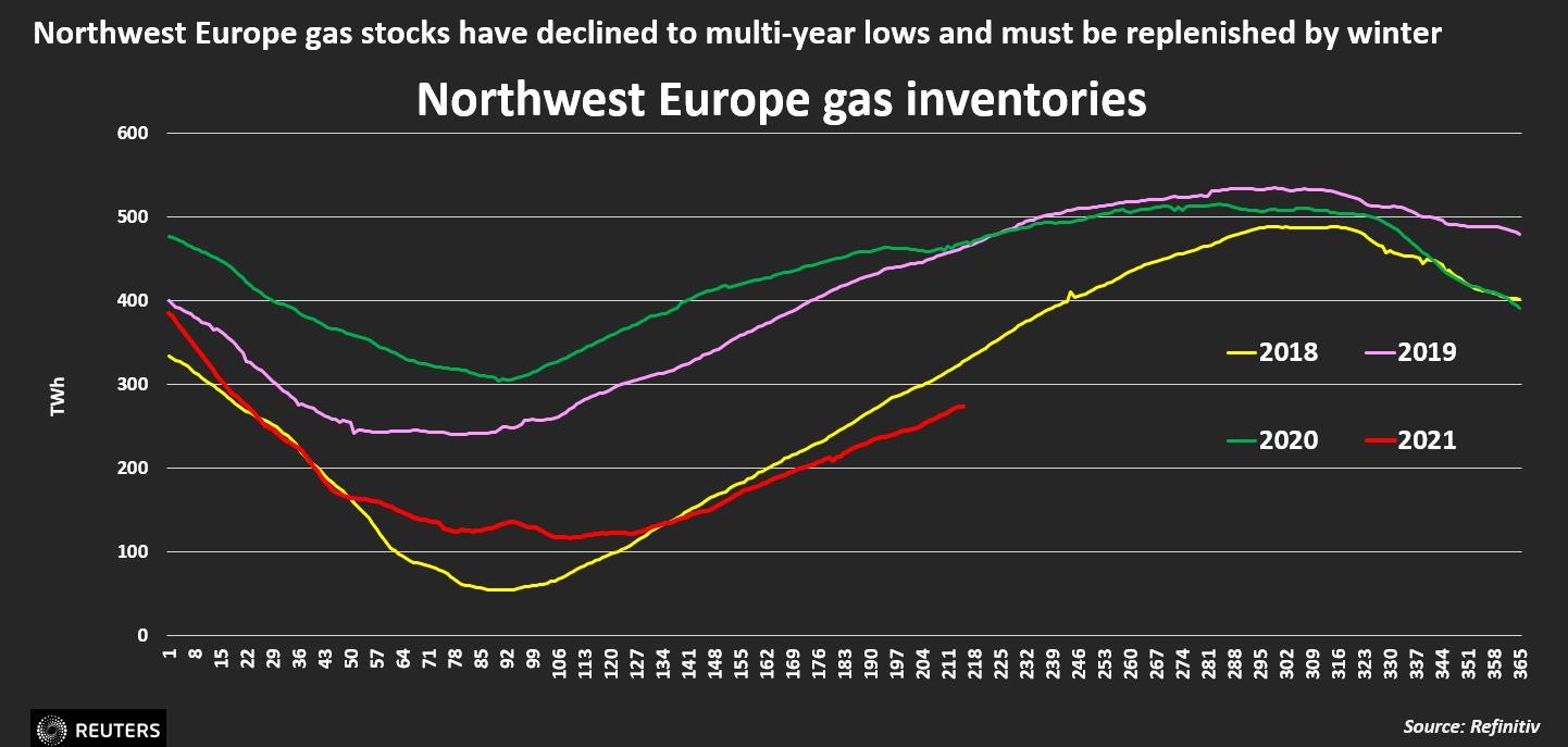Giá khí đốt toàn cầu tăng vọt, dự đoán phá kỷ lục trong mùa đông năm nay - Ảnh 3.