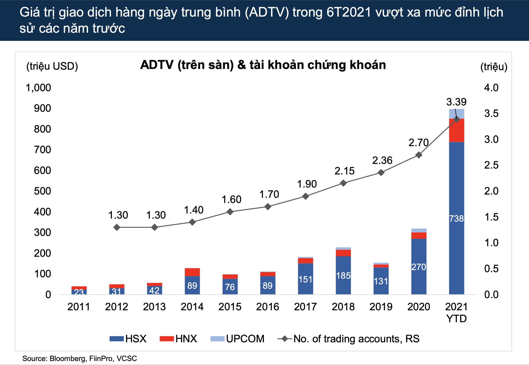 VCSC: Dòng tiền sẽ luân chuyển vào các cổ phiếu tốt chưa bứt phá, VN-Index dự báo đạt mức 1.450 điểm cuối năm 2021 - Ảnh 1.