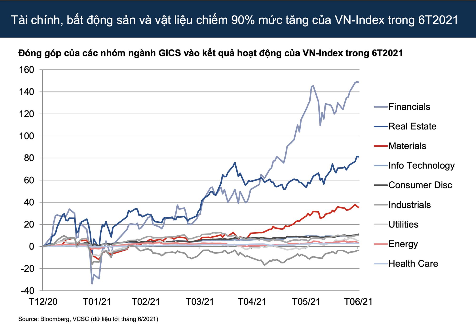 VCSC: Dòng tiền sẽ luân chuyển vào các cổ phiếu tốt chưa bứt phá, VN-Index dự báo đạt mức 1.450 điểm cuối năm 2021 - Ảnh 2.
