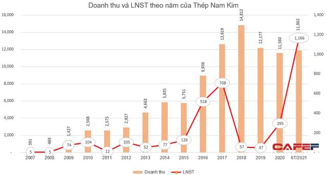 Thép Nam Kim (NKG) triển khai phát hành 36 triệu cổ phiếu trả cổ tức và cổ phiếu thưởng - Ảnh 1.