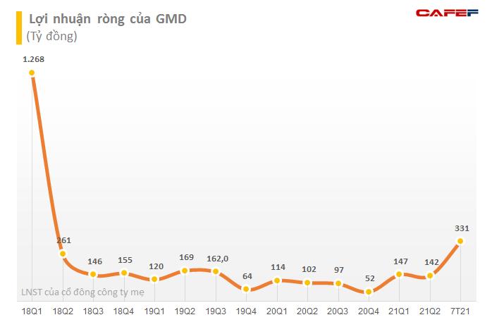 Doanh thu tăng mạnh, Gemadept (GMD) lãi ròng 7 tháng đầu năm 331 tỷ đồng, hoàn thành 64% mục tiêu cả năm - Ảnh 2.