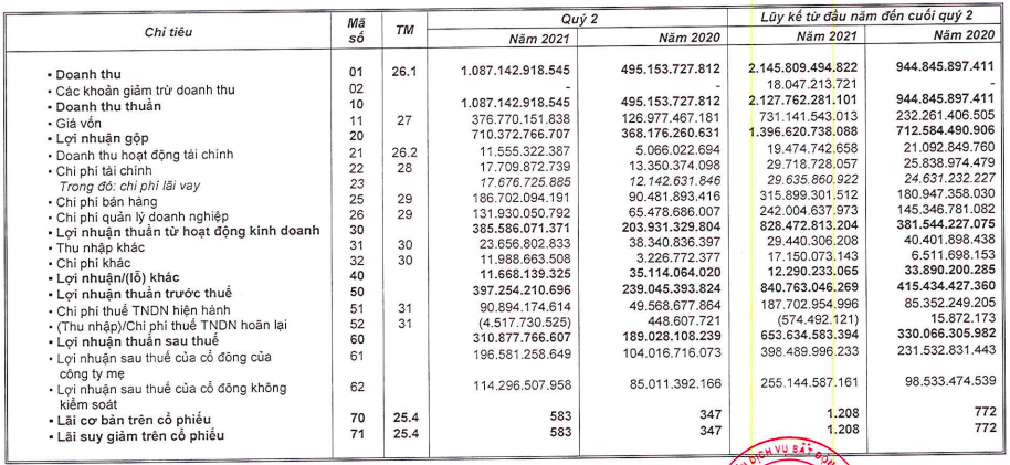 Đất Xanh Services (DXS): Lợi nhuận 6 tháng tăng 72% lên 398 tỷ đồng - Ảnh 1.