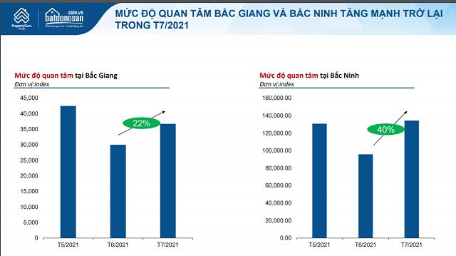 Batdongsan.com.vn: Nhu cầu bất động sản Bắc Ninh, Bắc Giang tăng trở lại - Ảnh 1.