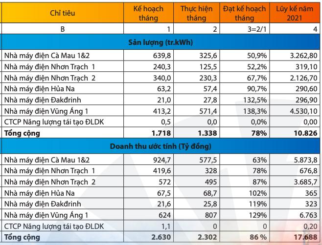 PV Power (POW): Nhu cầu phụ tải trên hệ thống tiếp tục thấp do Covid-19, doanh thu tháng 7 giảm 10% xuống 2.302 tỷ đồng - Ảnh 1.