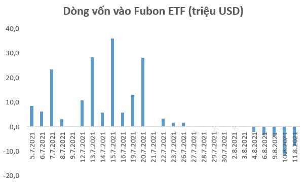 Chuỗi ngày rút vốn của Fubon ETF chưa dừng lại, tiếp tục rút 8 triệu USD trong phiên 11/8 - Ảnh 1.