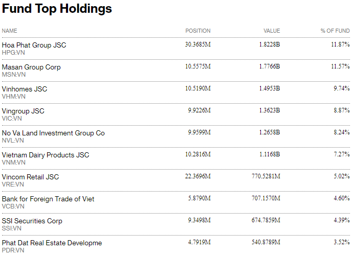 Chuỗi ngày rút vốn của Fubon ETF chưa dừng lại, tiếp tục rút 8 triệu USD trong phiên 11/8 - Ảnh 2.