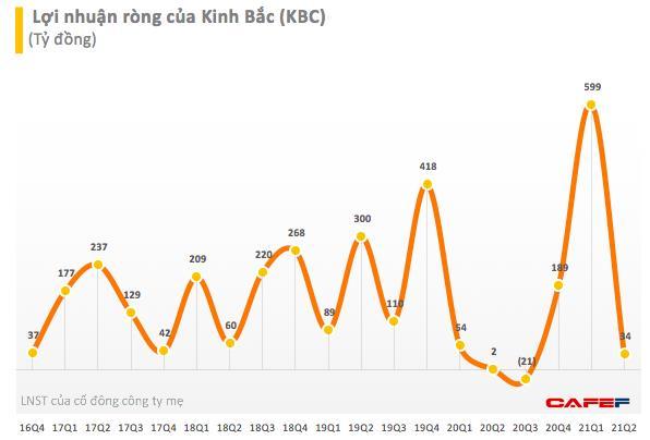 Kinh Bắc (KBC): Quý 2 lãi 71 tỷ đồng, giảm sâu so với quý đầu năm 2021 - Ảnh 1.