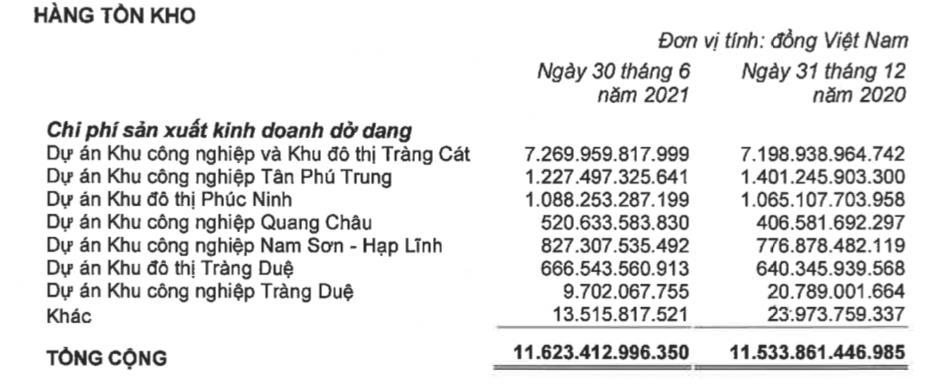 Kinh Bắc (KBC): Quý 2 lãi 71 tỷ đồng, giảm sâu so với quý đầu năm 2021 - Ảnh 2.