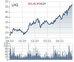 Long Hậu (LHG) chuẩn bị trả cổ tức bằng tiền tỷ lệ 19% - Ảnh 1.