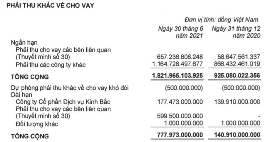 Kinh Bắc (KBC): Quý 2 lãi 71 tỷ đồng, giảm sâu so với quý đầu năm 2021 - Ảnh 3.