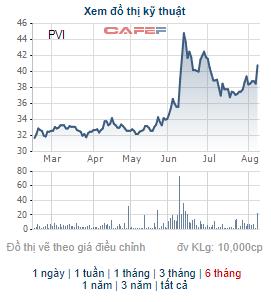 HDI Global SE đã bán xong 14 triệu cổ phiếu PVI, thu về gần 500 tỷ đồng - Ảnh 1.