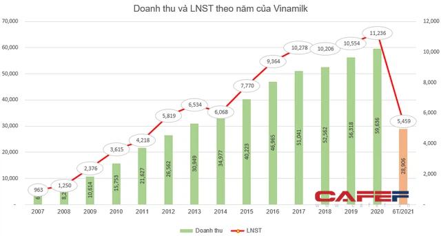 Vinamilk sắp chi hơn 3.100 tỷ đồng tạm ứng cổ tức đợt 1/2021 cho cổ đông - Ảnh 1.