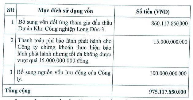 Tín Nghĩa (TIP): Sắp phát hành 39 triệu cổ phiếu giá 25.000 đồng/cp, bổ sung vốn cho dự án KCN Đức Long 3 - Ảnh 1.