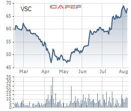Viconship (VSC): Dự kiến sẽ vượt chỉ tiêu kinh doanh năm 2021, muốn mua 36% vốn tại Cảng Vinalines Đình Vũ - Ảnh 1.