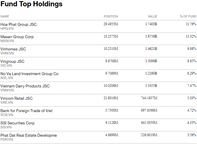Fubon FTSE Vietnam ETF nộp đơn xin tăng quy mô đầu tư thêm 180 triệu USD - Ảnh 2.