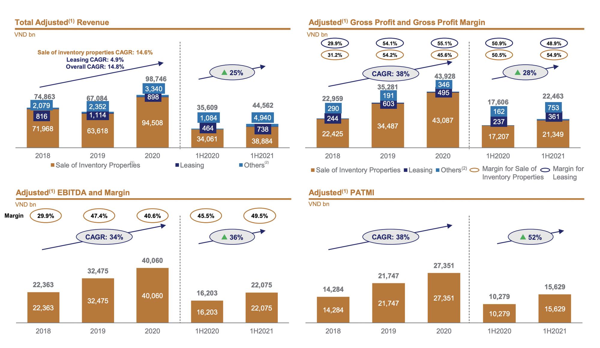 Vinhomes sắp phát hành hơn 6.500 tỷ đồng trái phiếu - Ảnh 1.