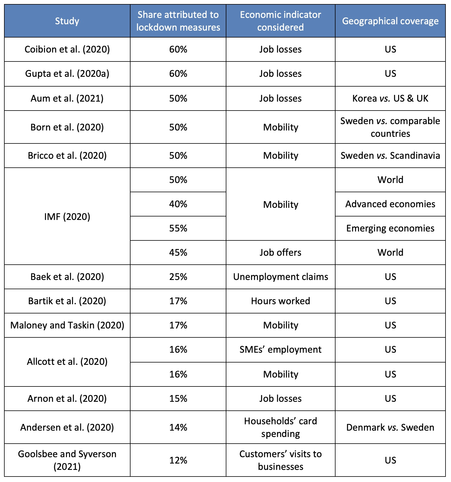 Chuyên gia kinh tế Ngân hàng Trung ương Pháp chỉ ra bài học lớn về chống dịch: Khoanh vùng theo tuổi hoặc nghề nghiệp có tính hiệu quả cao? - Ảnh 2.