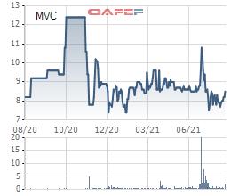 Lãnh đạo VLXD Bình Dương (MVC) tiếp tục đăng ký thoái sạch gần 24 triệu cổ phiếu - Ảnh 1.