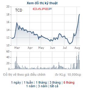 Tracodi (TCD) triển khai phương án chào bán 87 triệu cổ phiếu giá 10.000 đồng, tăng VĐL lên gấp đôi - Ảnh 2.