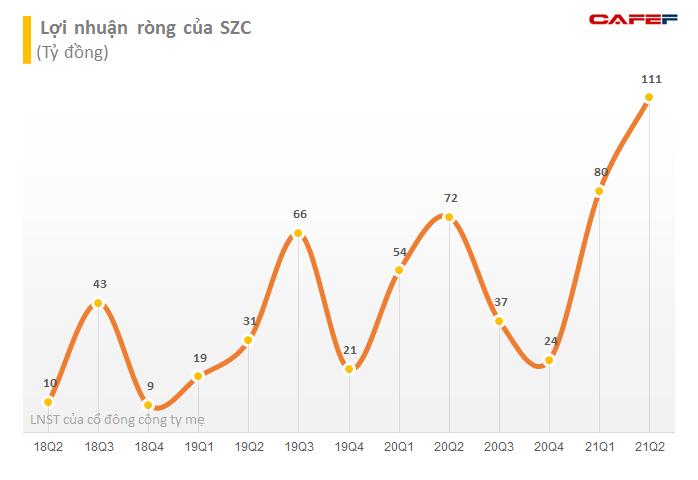 Sonadezi Châu Đức (SZC) dự chi 100 tỷ đồng trả cổ tức 2020, giá cổ phiếu tăng 45% so với đầu năm - Ảnh 1.
