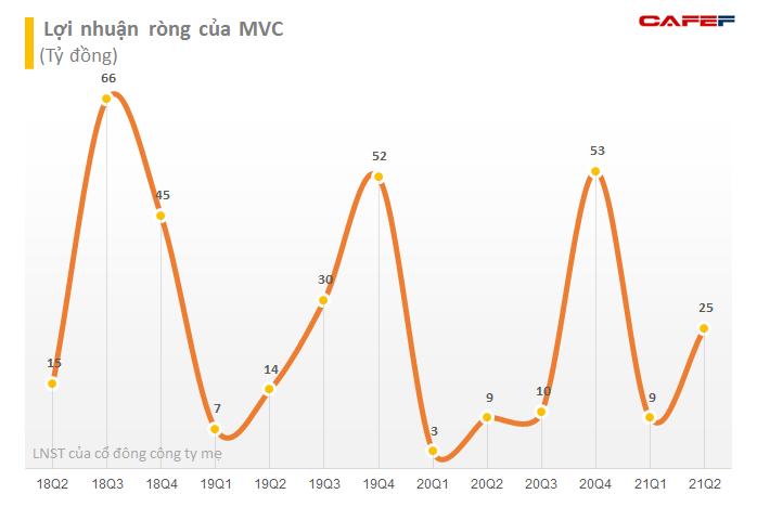 Lãnh đạo VLXD Bình Dương (MVC) tiếp tục đăng ký thoái sạch gần 24 triệu cổ phiếu - Ảnh 2.