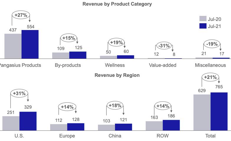 Vĩnh Hoàn (VHC): Xuất khẩu đồng loạt phục hồi và tăng mạnh trong tháng 7, dẫn đầu là thị trường Mỹ với mức tăng 31% - Ảnh 1.
