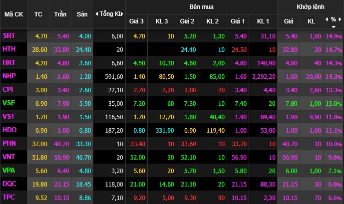 Đang đỏ bất ngờ hóa xanh, VnIndex tăng 4 điểm cuối phiên - Ảnh 1.