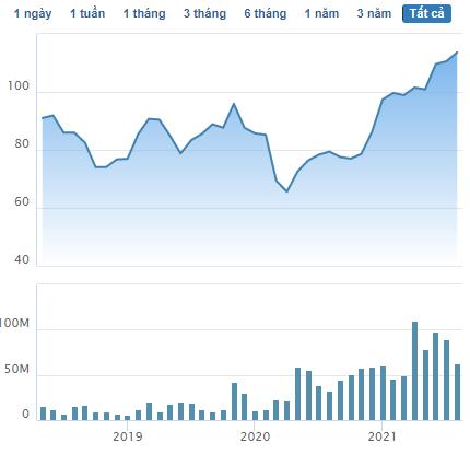 Cổ phiếu lập đỉnh lịch sử, Vinhomes vượt Vingroup trở thành doanh nghiệp vốn hóa lớn nhất trên sàn chứng khoán - Ảnh 1.
