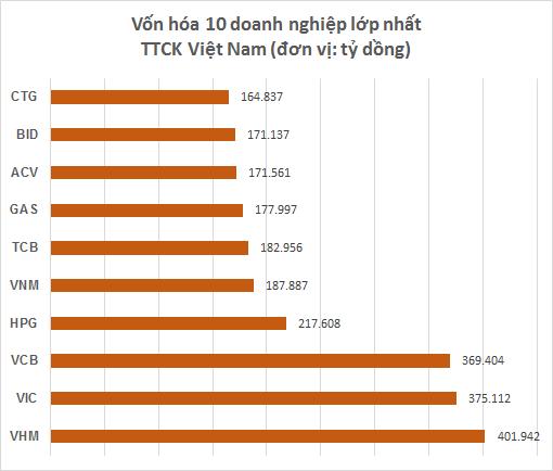 Cổ phiếu lập đỉnh lịch sử, Vinhomes vượt Vingroup trở thành doanh nghiệp vốn hóa lớn nhất trên sàn chứng khoán - Ảnh 2.